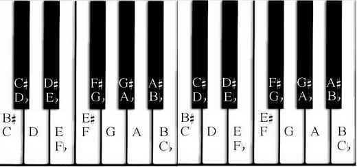 Piano Keyboard Letters - Informatin For Letter